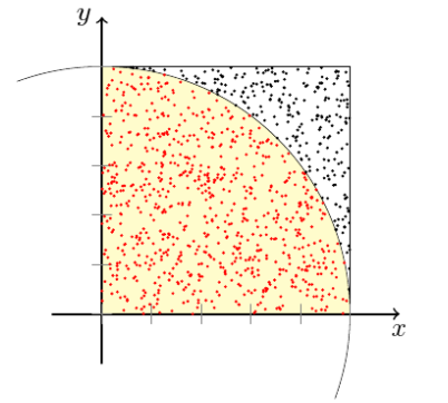 Quelle: Wikipedia (http://de.wikipedia.org/w/index.php?title=Datei:Pi_statistisch.png&filetimestamp=20090530150137)